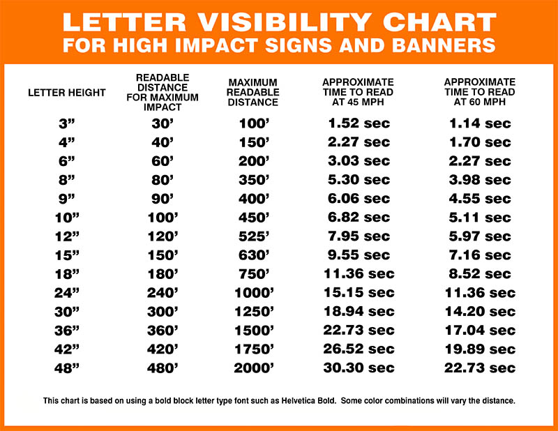 face-lit channel letter visibility chart